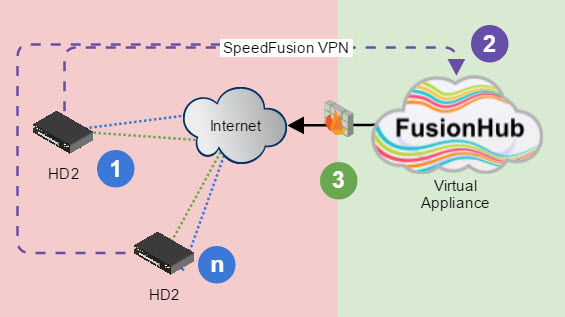 What is a FusionHub Virtual Appliance Used For? - Martin