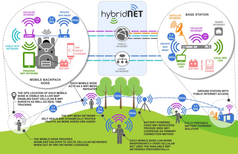 hybrid-net